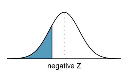 Image of a negative z score area under the normal distribution curve