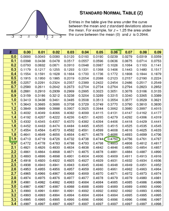 Z score table showing how to obtain the value of 1.96 standard deviations from the mean