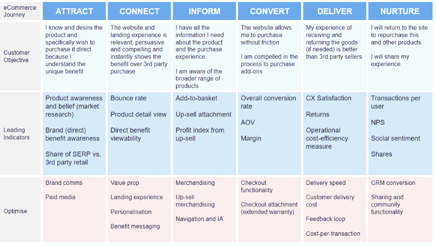 Ecommerce Performance Framework for determining custom metrics needed