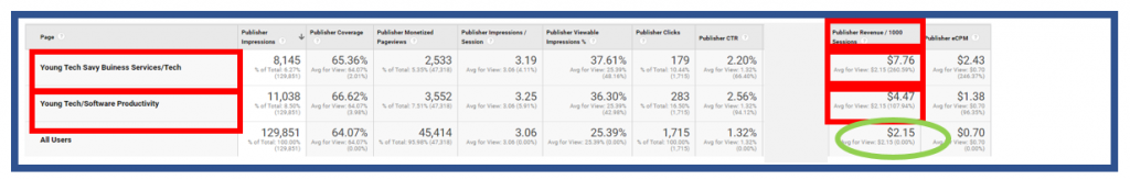 Publisher Pages showing revenue per 1,000 sessions