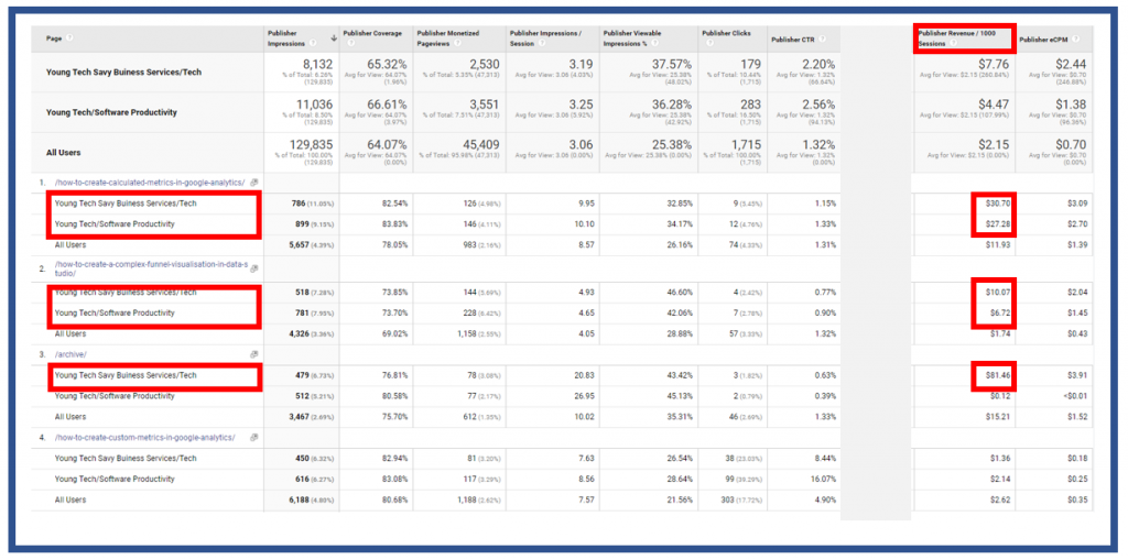 Publisher Pages showing individual pages and revenue per 1,000 sessions