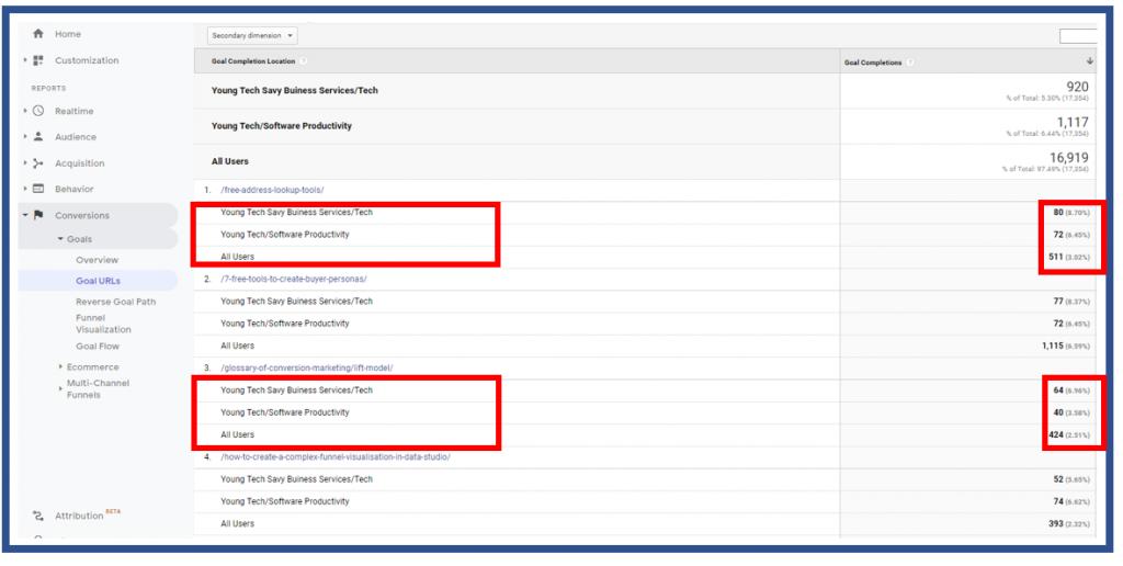 Goal URL for custom segments