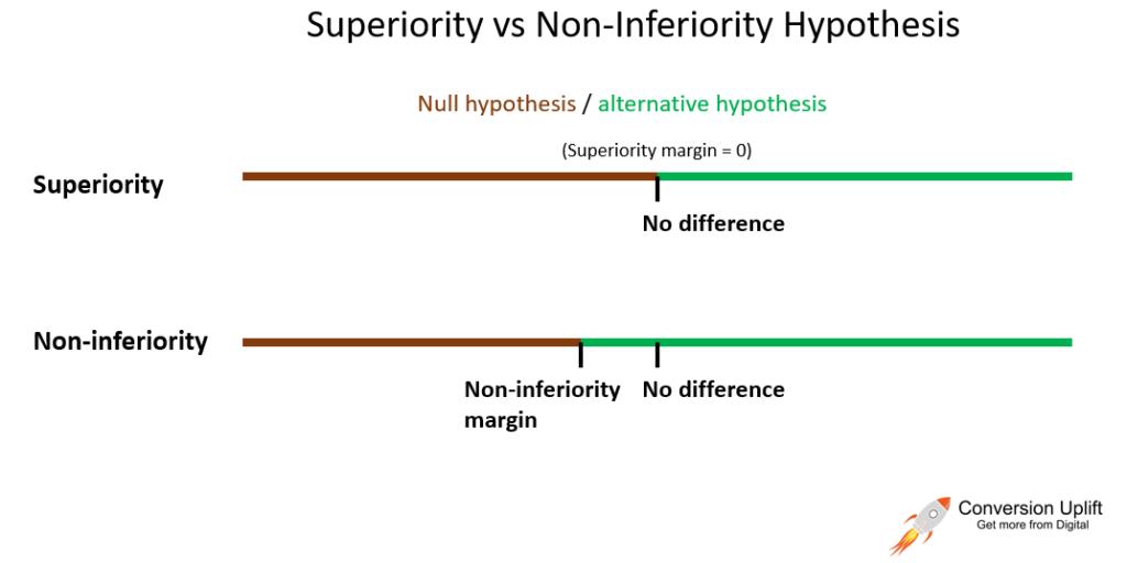 Superiority vs Non Superiority Hypothesis