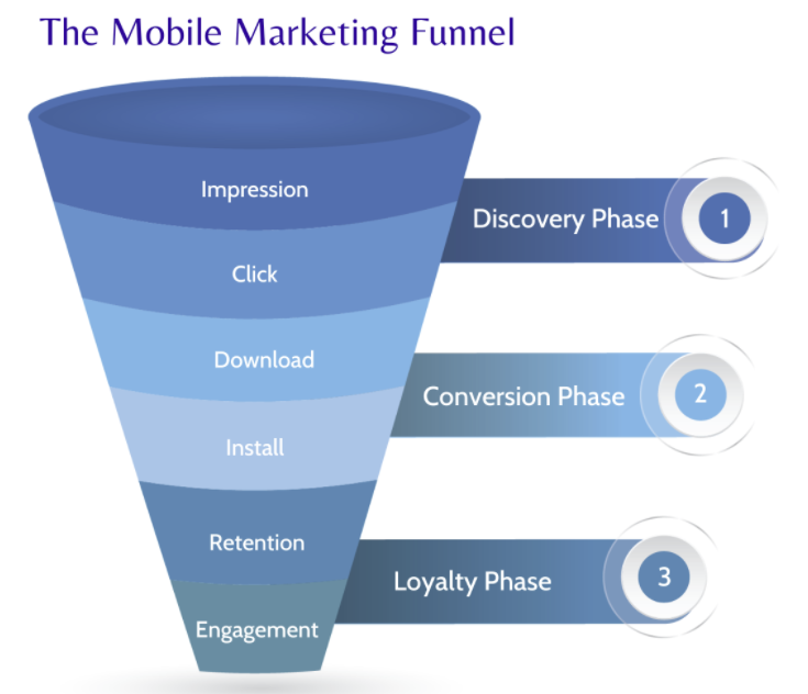 The mobile marketing funnel
