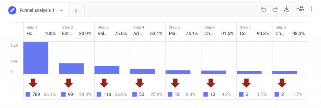 Funnel analysis in Google Analytics 4