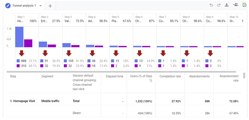 A funnel analysis report in Google Analytics 4