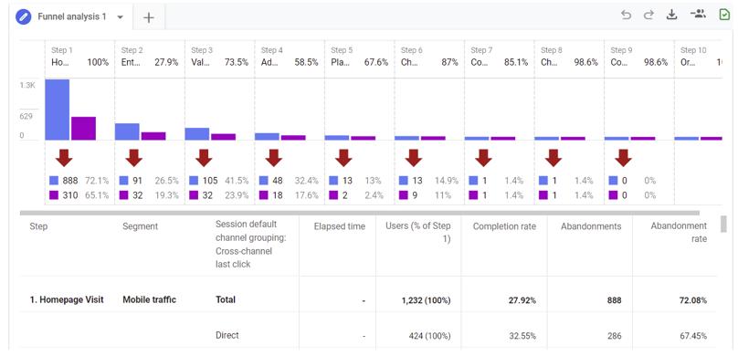 GA4 funnel analysis report